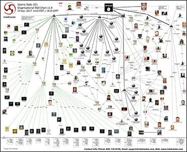 Amazon Com Intelcenter Islamic State Is Organizational Wall Chart V1 8 Updated 14 Apr 2017 Arts Crafts Sewing