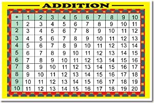 Math addition table helps kids learn to add - Logiciel educatif fr math tables addition ...