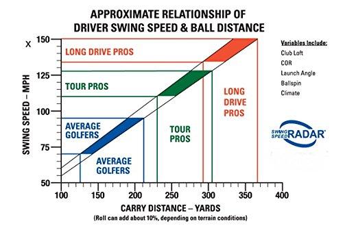 Sports Sensors Swing Speed Radar by Sports Sensors, Inc (Image #2)