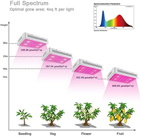 XECCON 2000W LED Grow Light Full Spectrum Grow Lamp for Indoor Plants Greenhouse Hydroponic Seedling Veg Flower 192 LEDs