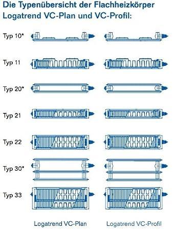 Ventilkompaktheizk/örper Flachheizk/örper Heizk/örper Buderus Ventilheizk/örper Typ 11 600 x1600 H/öhe x Breite in mm VC-Profil