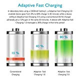 Adaptive Fast Wall Charger Adapter Compatible