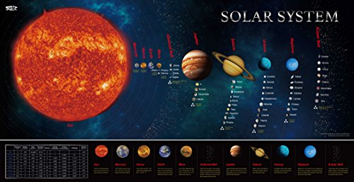 Solar System Educational Teaching Poster Chart Laminated .Perfect for Toddlers and Kids. (Expanded Edition 30