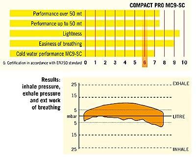 Cressi Compact Pro MC9 SC Regulator