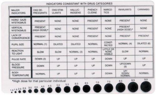 Drug recognition card & pupilometer