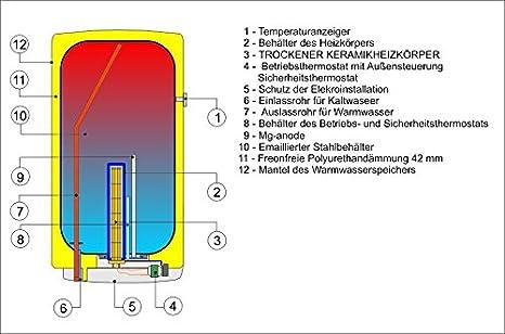 50 80 100 125 160 L Liter elektrischer Boiler Warmwasserspeicher eckig wandh/ängend Heizleistung 2 oder 4 kW verschlei/ßfreier Keramikheizstab