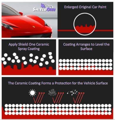 Shield One Advanced Ceramic Spray Coating - Car Topcoat - Premium Car Polish - Automotive Ceramic Shine - Multiple Surface Use - Professional Car Protection - Top Coat Polish - Waterless Car Wash by Shield One (Image #5)