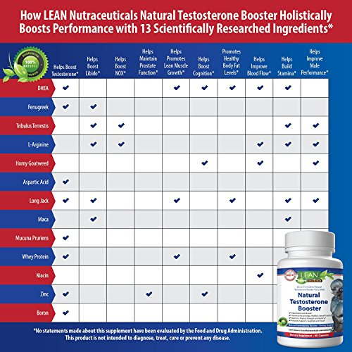 MD Certified Testosterone Booster for Men Supplement 3X More Natural Actives Powerful Muscle Pumping Libido Building Capsules DHEA, Tribulus, Fenugreek, Horny Goat, L Arginine Full 30 Day Cycle
