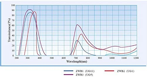 ZWB2 Ultraviolet UV Band Pass Filter UV Flashlight Diameter 28mm Thickness 2mm Lindsie Box