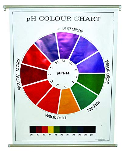 (pH Colour Chart, 29.5
