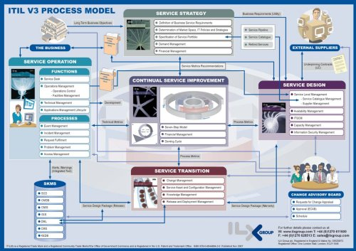 amazon itil v3 process map a graphical representation of the