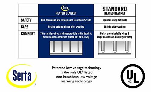 Serta   Heated Mattress Low-Voltage Technology