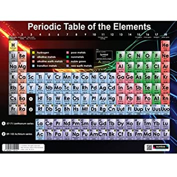 Sumbox periodic table of the elements educational science poster sumbox periodic table of the elements educational science poster urtaz Image collections