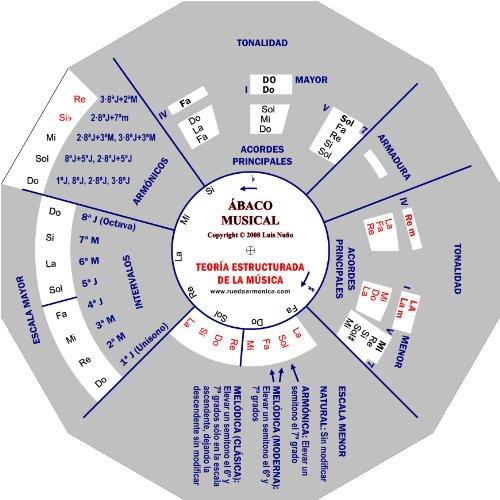 ÁBACO MUSICAL - Teoría Estructurada de la Música [Luis Nuño] (Tapa Dura)