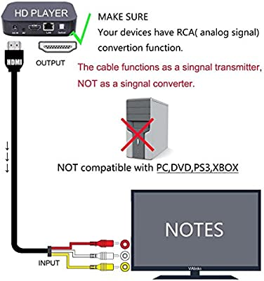 sych [no para PS4] 5 FT/1.5 M HDMI macho a RCA de audio y vídeo AV de Componente Cable Adaptador Convertidor para HDTV DVD proyectores LCD y Más (Negro): Amazon.es: Electrónica