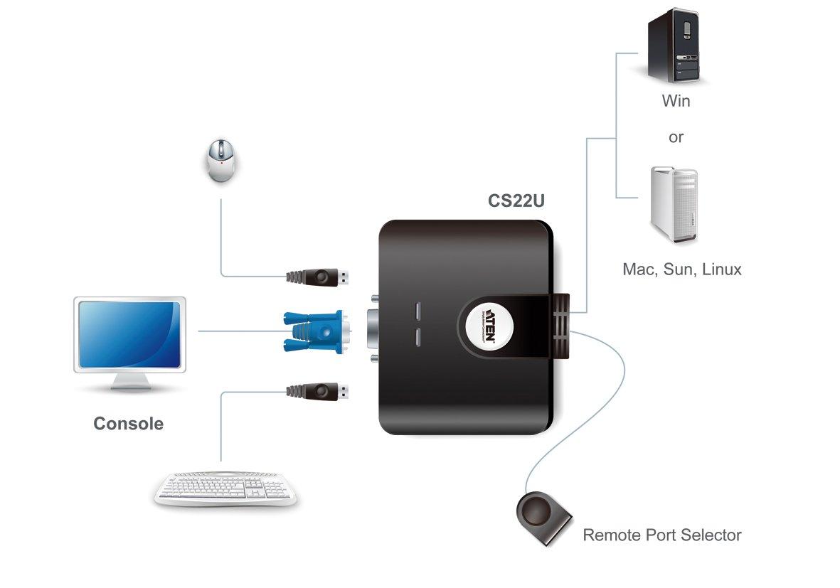 ATEN 2-Port USB 2.0 Cable-Built-in KVM Switch CS22U