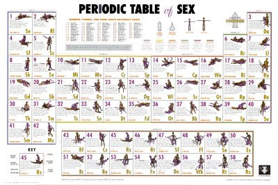 Pic of periodic table of sex