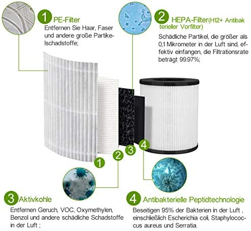 Toyugo HE0371 - Filtro de repuesto para purificador de aire HEPA y ...