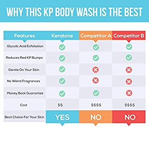 Keratone KP Body Wash 6 oz - Reduces Keratosis Pilaris Red Bumps, 10% Glycolic Acid Exfoliates Deeply For Smoother Skin, Fragrance Free, Gentle On Your Skin Without Harsh Irritating Ingredients
