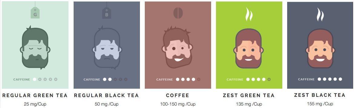 recipe: caffeine in tea bag vs coffee [24]