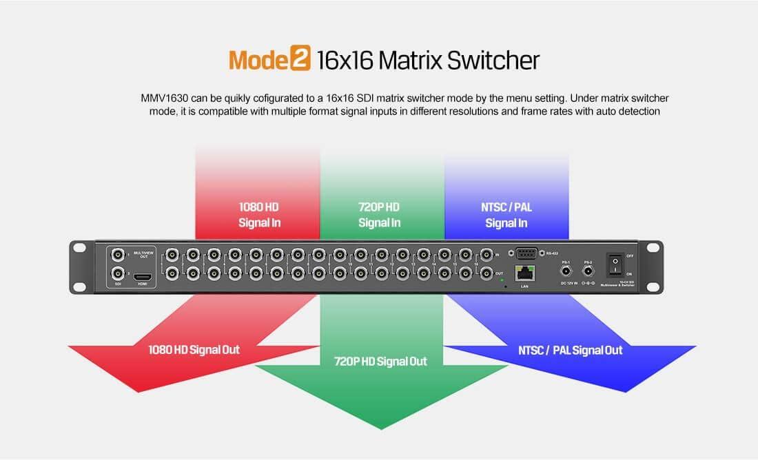 Avmatrix MMV1630 16 Channel 16/×16 SDI 3G-SDI Multi-Viewer,The Input Signal Automatically detects SD HD and 3G-SDI.