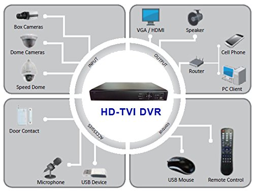 Surveillance Digital Video Recorder 8CH HD-TVI/CVI/AHD H264 Full-HD DVR 1TB HDD HDMI/VGA/BNC Video Output Cell Phone APPs for Home & Office Work @1080P/720P TVI&CVI, 1080P AHD, Standard Analog& IP Cam by 101 AV Inc (Image #4)