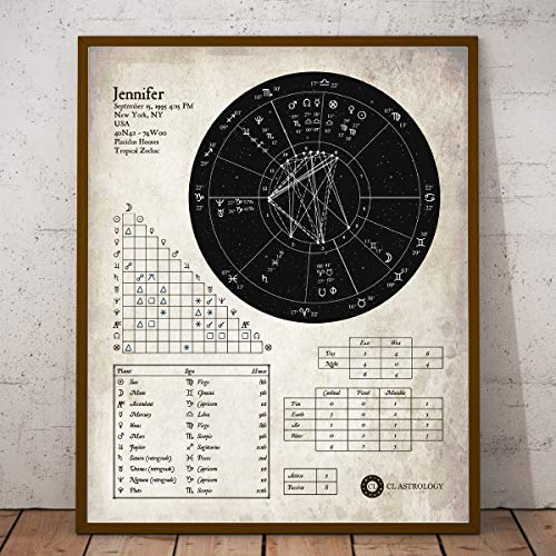 Personalized Astrological Birth Chart Print, Wall Decor Art, Western Modern Essential + Synthesis