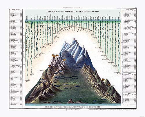 - MAPS OF THE PAST Principal Rivers Mountains World - Tanner 1836-28.39 x 23 - Glossy Satin Paper