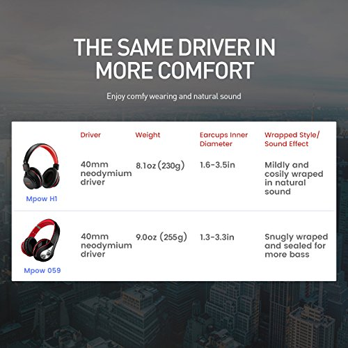 Large Product Image of Mpow H1 Bluetooth Headphones Over Ear Lightweight, Comfortable for Long-time Wearing, Hi-Fi Stereo Wireless Headphones, Foldable Headset w/Built-in Mic and Wired Mode for PC/Cell Phones