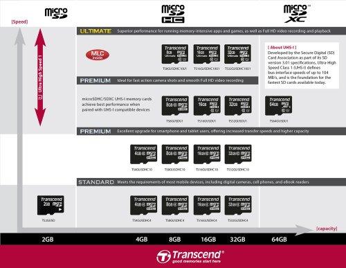 Transcend TS8GUSDC10 - Tarjeta de Memoria microSDHC de 8 GB 6