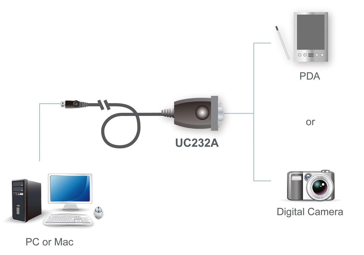 Aten UC232A USB to PDA/Serial (DB9) Adapter w/PC & Mac Drivers