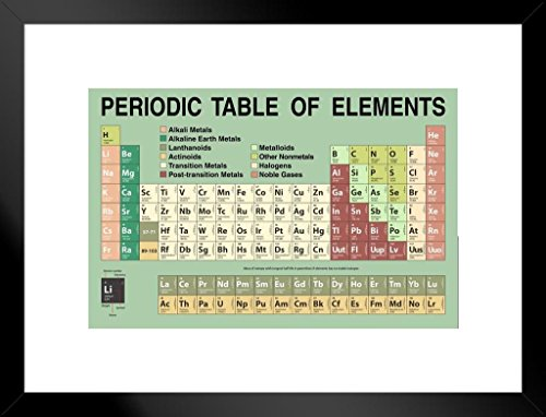 Poster Foundry Periodic Table Updated with New 2020 Elements Green Educational Matted Framed Wall Art Print 26×20 inch