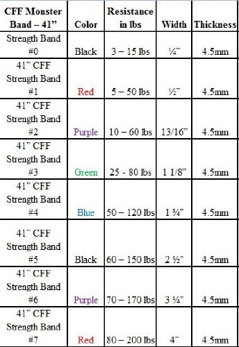 CFF Strength Band Advanced Set