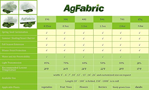 Agfabric Warm Worth Roll Floating Row Cover & Plant Blanket, 0.55oz Fabric of 7x1000ft for Frost Protection & Harsh Weather Resistance by Agfabric (Image #1)
