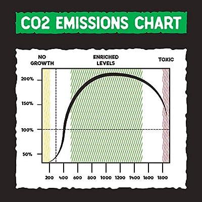 CO2 Emitting Mushroom Kits - Carbon Dioxide Booster : Garden & Outdoor