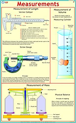 measurements chart - vernier caliper & screw gauge wall chart – 2014