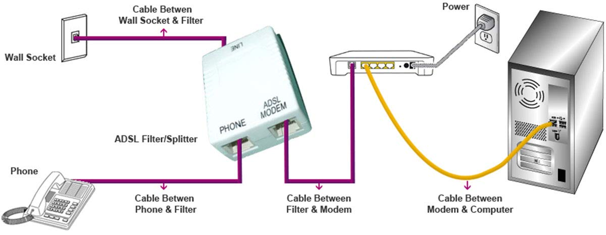 Amazon Imbaprice® Inline Dsl Splitter W Noise Filter Office Rhamazon: Modem Cable Wiring Diagram With Filters At Gmaili.net
