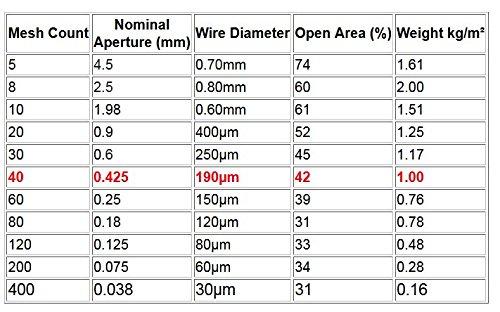 Woven Wire 40 Mesh 12''X24'' 30X60cm Size 0.425mm Hole 190µm Wire diameter Vivarium Vent Stainless Steel 304L 42% Open Area