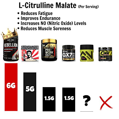 Rebellion Explosive Pre Workout Energy System - Best Workout Drink Powder - Increase Your Performance & Intensity (6g Citrulline, 3g Beta Alanine, 1.5g Betaine + Creatine) By Bro Labs & Brandon Carter