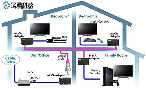 Moca Network Diagram 20 Wiring Diagram Images Wiring Diagrams
