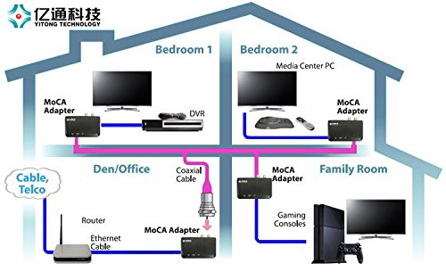 yitong technology moca 2 0 ethernet to coax adapter tivo. Black Bedroom Furniture Sets. Home Design Ideas