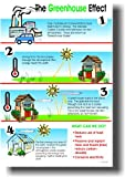 The Greenhouse Effect - Classroom Science Poster