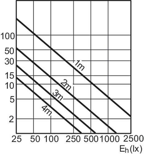 Philips QR111/12/V 45/W 24//° Master Masterline 111/4000H