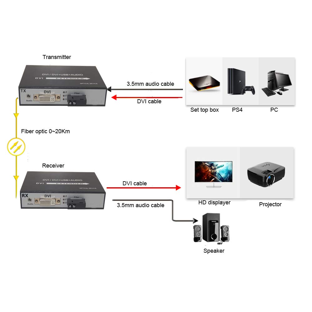 AV Access DVI Fiber Converters 1080P 60Hz DVI Over Fiber Optic Cable up 20Km//65000ft with KVM Guantai DVI Extender with KVM