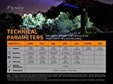 Fenix LD30 1600 Lumen LED Tactical Flashlight, 3500