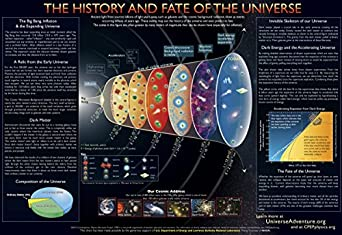 "30 History and Fate of the Universe II Charts (16"" x 11"")"