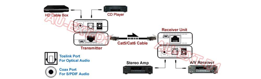 Amazon.com: Digital Optical SPDIF Audio Extender Over CAT5/CAT6 ...