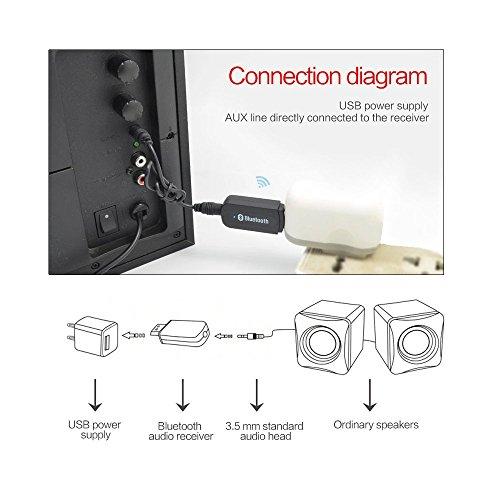 Bluetooth Adapter Receiver, Annbully Car Kit Mini USB Wireless Audio Adapter Bluetooth Music