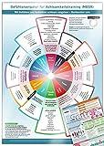 Gefühlsnavigator für Achtsamkeitstraining (MBSR) - Mit Gefühlen und Gedanken achtsam umgehen - Beobachter sein - (DINA4, hochwertig laminiert)