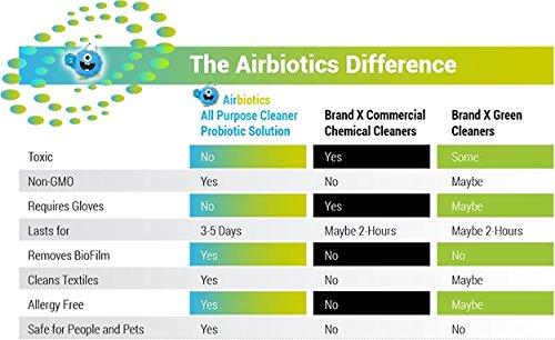 Amazon.com: AirBiotics Probiotic Natural and Organic all purpose ...